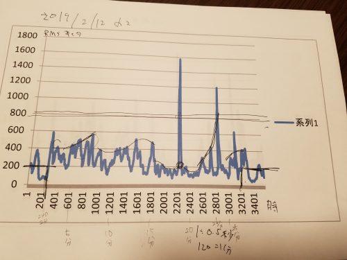 セロトニン測定結果(アルファ波)
